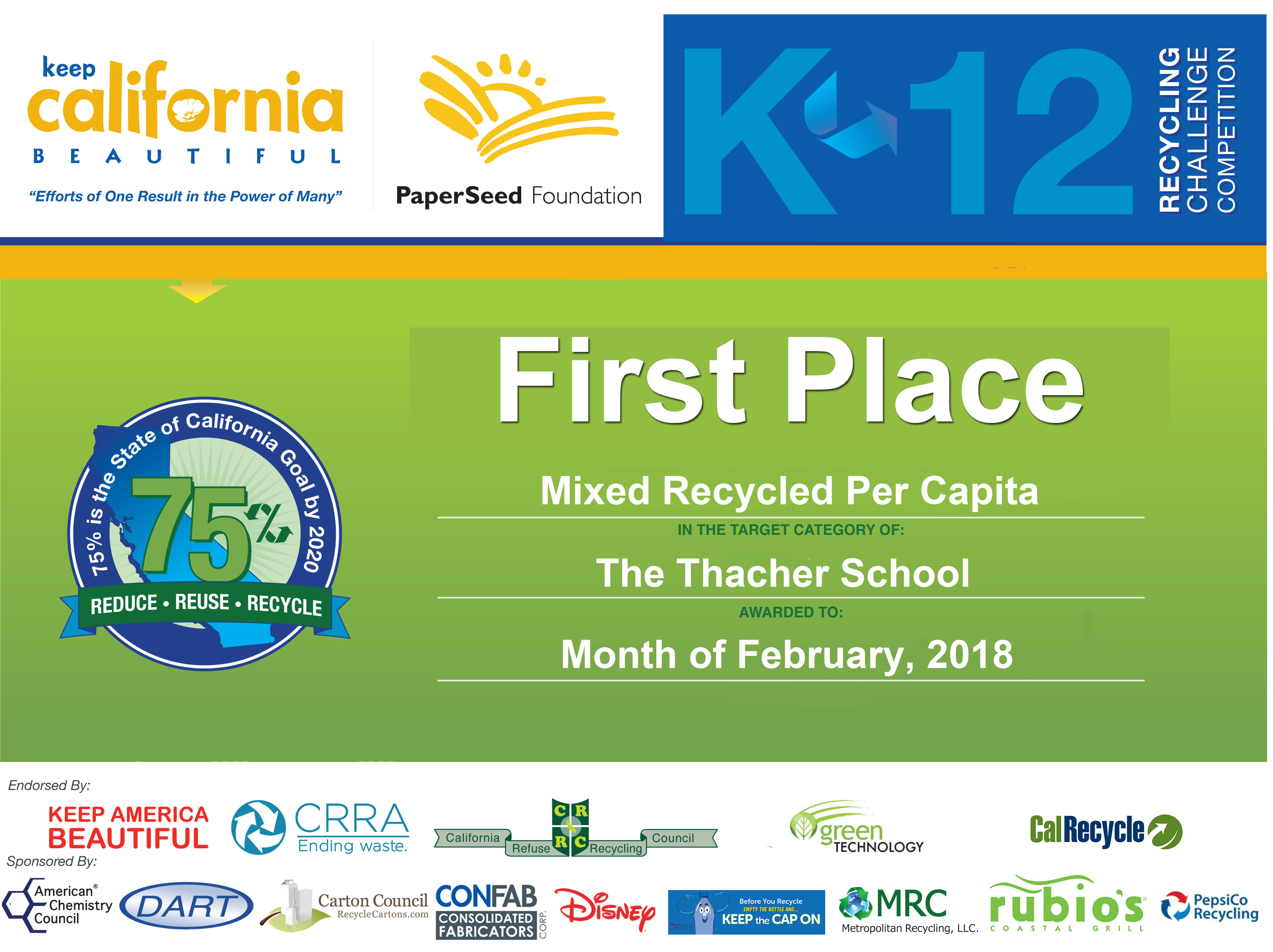 The Thacher School - Mixed Recycles Per Capita 2018-1st